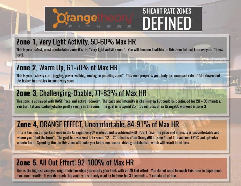 orangetheory-heart-rate-zones